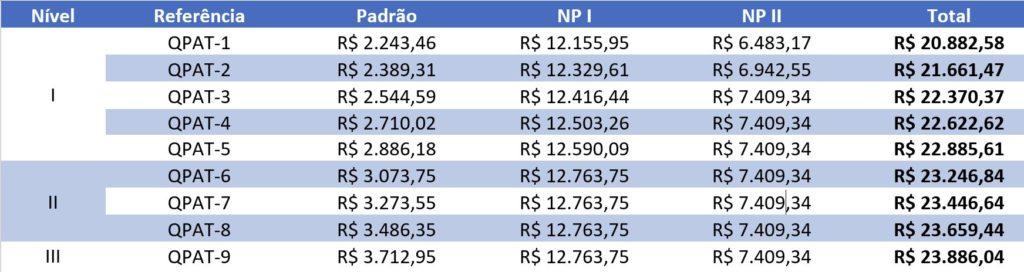 Concurso ISS São Paulo - Estrutura Remuneratória