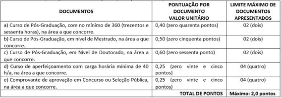 Avaliação de títulos concurso prefeitura de maragogi