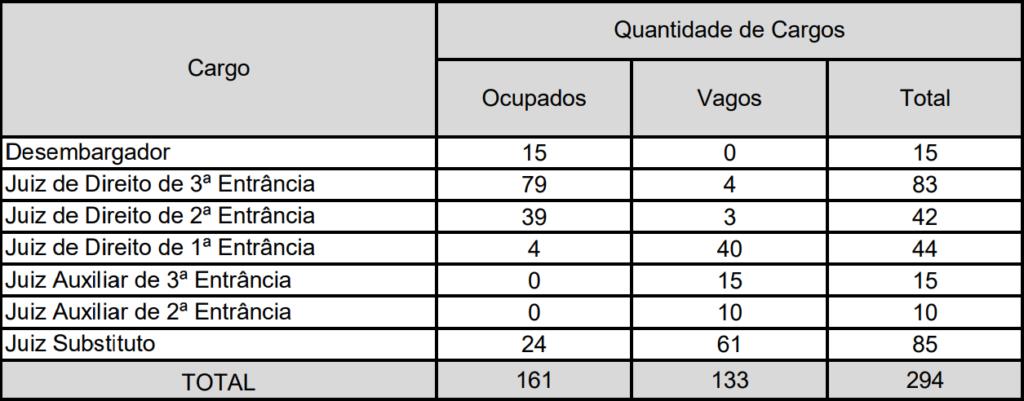 Concurso Magistratura AL: Quadro com quantitativo de cargos vagos e ocupados, de acordo com a especialidade e carreira.