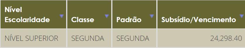 Concurso DPU Defensor: remuneração - 2ª categoria