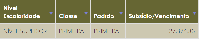 Concurso DPU Defensor: remuneração - 1ª categoria