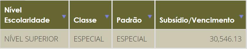 Concurso DPU Defensor: remuneração - categoria especial