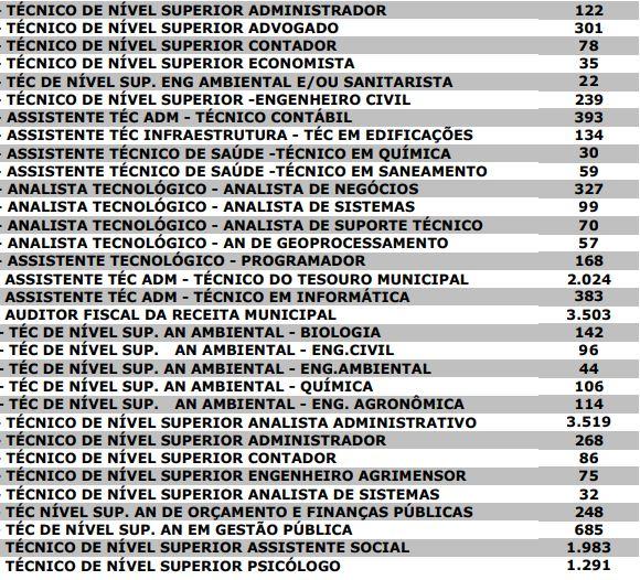 Quantitativo de inscritos no último concurso Prefeitura de Teresina