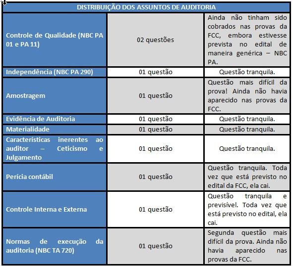 Iss Manaus Auditor De Tributos Auditoria Prova Comentada