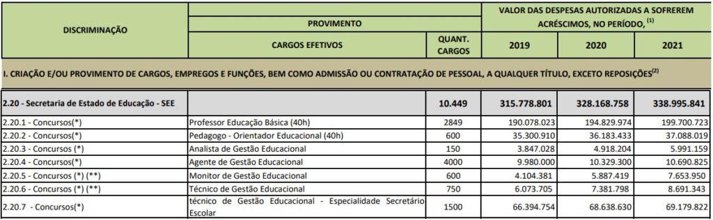 Discriminação de cargos para o próximo concurso SEDF.