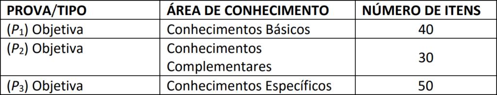 Distribuição de disciplina e quantitativo de questões para a prova objetiva do concurso SEDF.
