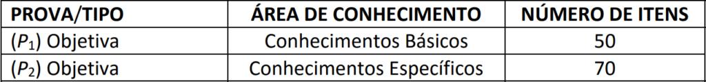 Disciplinas cobradas para nível médio no concurso SEDF.