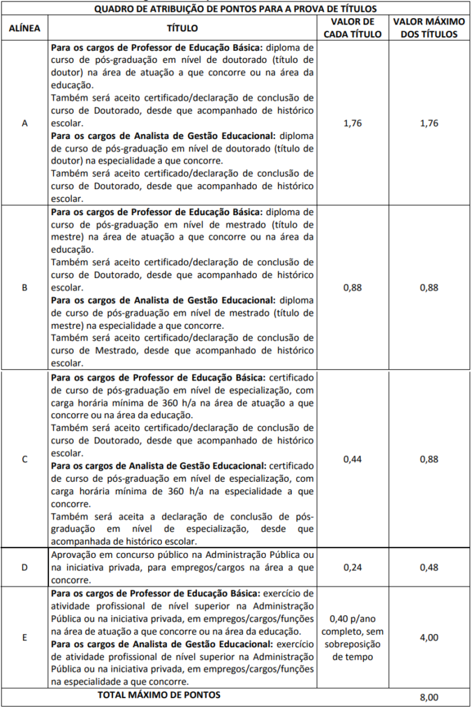 quadro de atribuições de pontos para a prova de títulos.