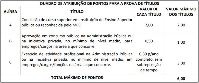 quadro de atribuições de títulos para o nível médio no concurso SEDF.