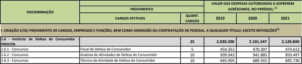 Tabela remuneratório dos servidores que prestaram o concurso detran df.