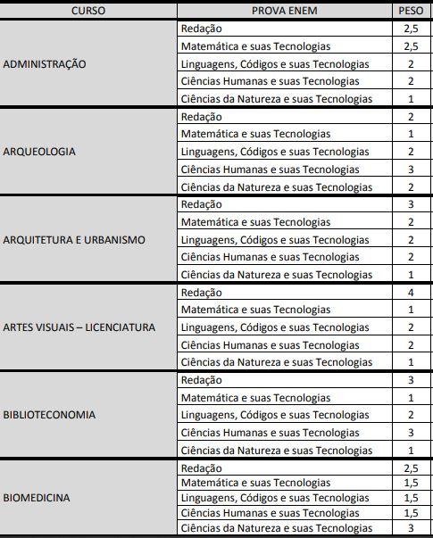Nota do ENEM - pesos atribuídos pela UFPE!