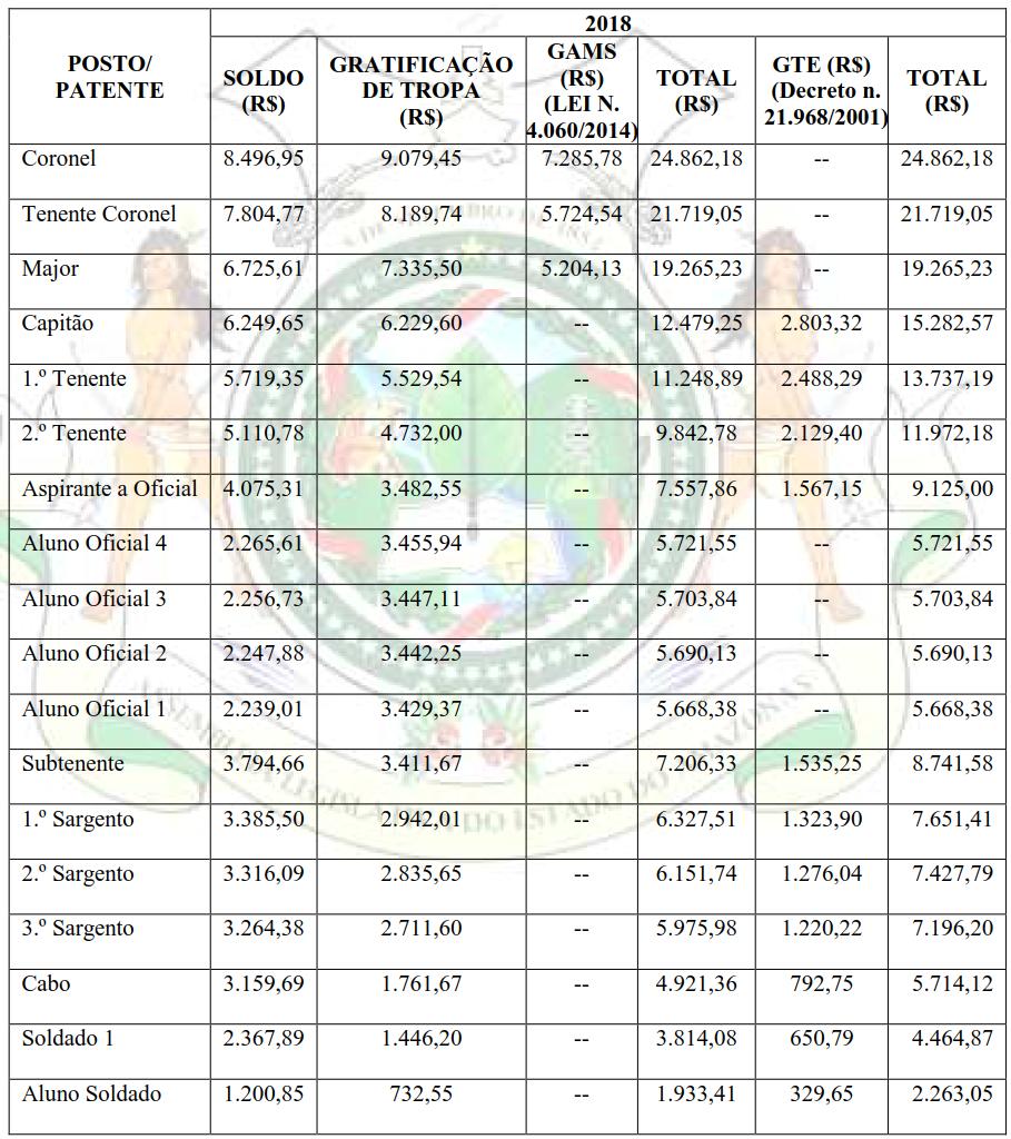 Concurso PM AM: Tabela completa de remuneração de acordo com cada cargo.