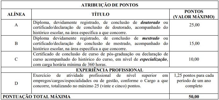 Quadro da avaliação de títulos e pontos do concurso ANA 2008.