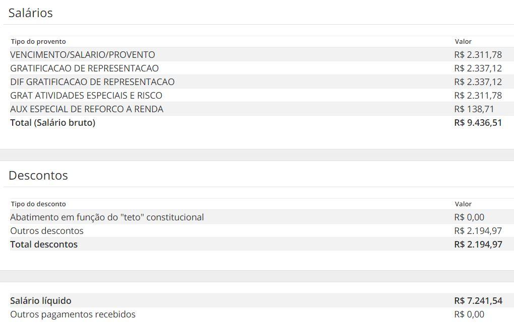 Tabela de remuneração dos servidores do concurso Agepen CE.
