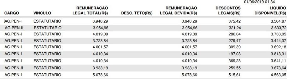 concurso agente penitenciário AM: tabela de remuneração
