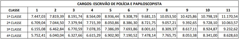 quadro remuneratório dos cargos escrivão e papiloscopista.