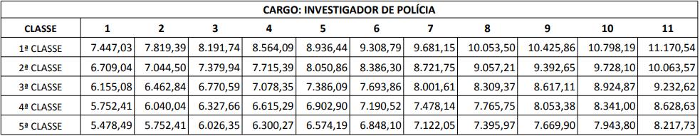quadro remuneratório para investigador do concurso pc pr