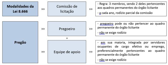 Lei 10520/02 - Pregoeiro