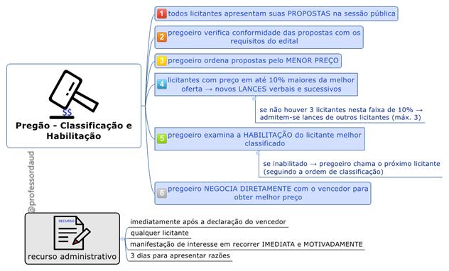Lei 10520/02 - Classificação e Habilitação