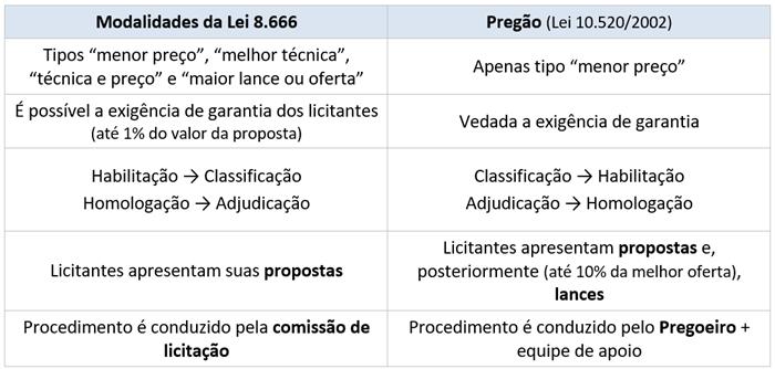 Lei 10520/2002 - Quadro-resumo