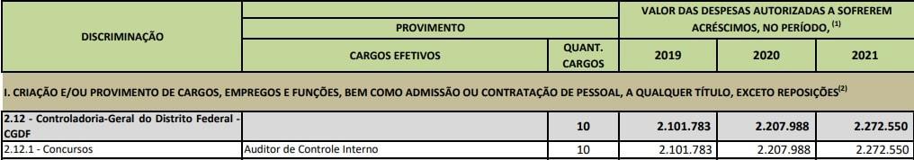 concurso CGDF: Lei de Diretrizes Orçamentárias que prevê concurso público.