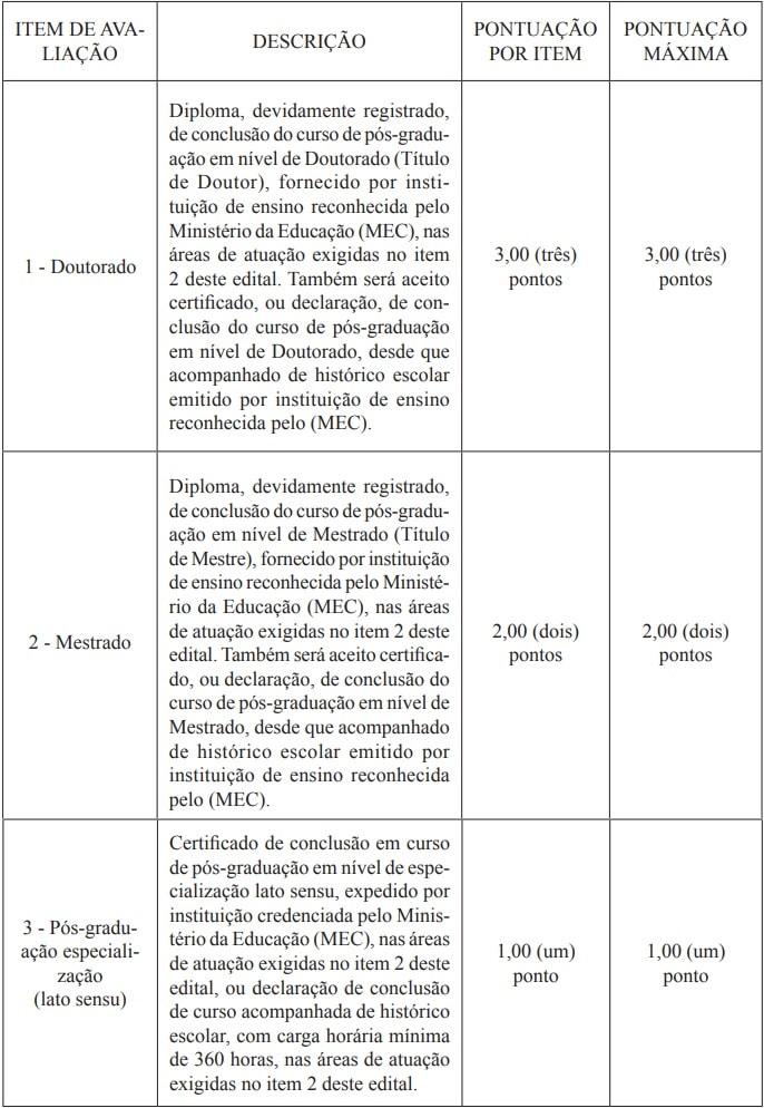 concurso CGDF: quadro de pontuação para a prova de títulos.