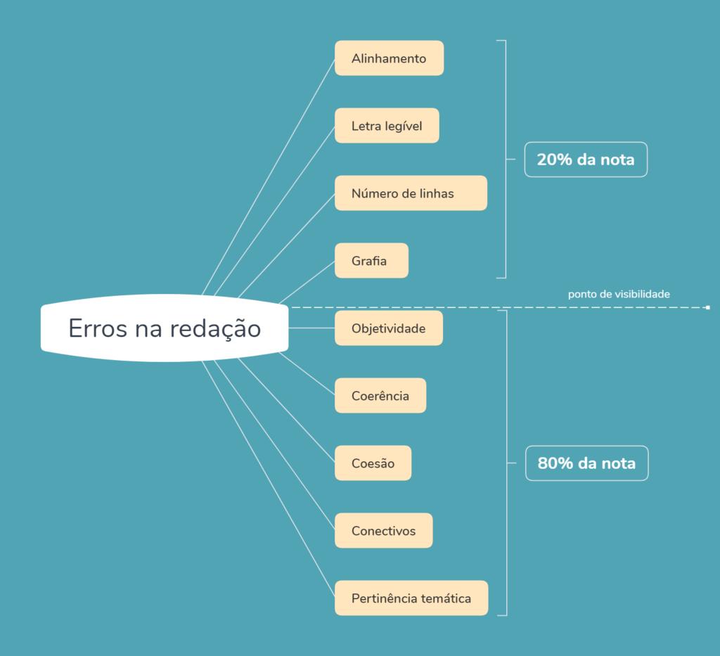 Como estudar redação para o ENEM: erros mais visíveis X erros menos visíveis