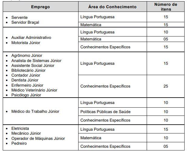 Disciplinas cobradas no concurso Prefeitura de Bragança Paulista.