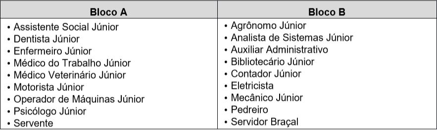 Inscrição em mais de um cargo no concurso Prefeitura de Bragança Paulista