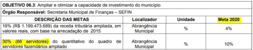 Concurso ISS Belém: Quadro com objetivo e meta da Lei de Diretrizes Orçamentárias de 2020 para Sefin.