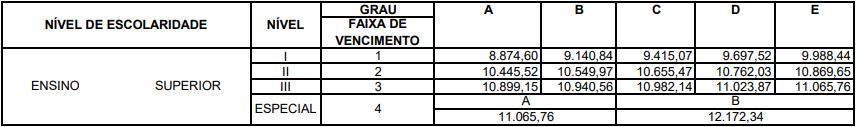 concurso PC MG estrutura remuneratória para os cargos de Perito Criminal e Médico Legista