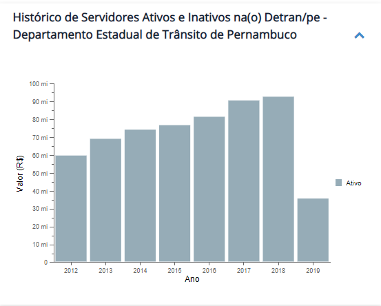 concurso detran pe: gráfico com o quantitativo de servidores ativos de  2013 a 2019