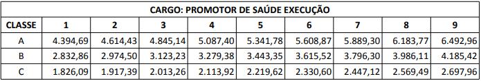 concurso sesa pr; tabela salarial promotor execução