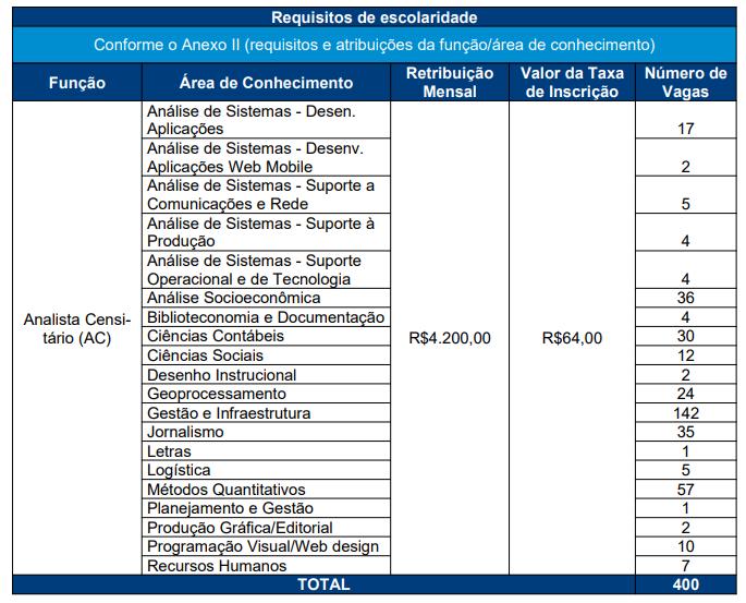 concurso IBGE, tabela de requisitos e atribuições das funções