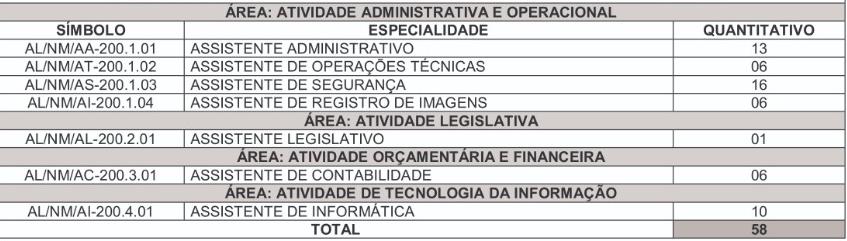 concurso ALAP: quadro quantitativo de cargos vagos par assistente legislativo