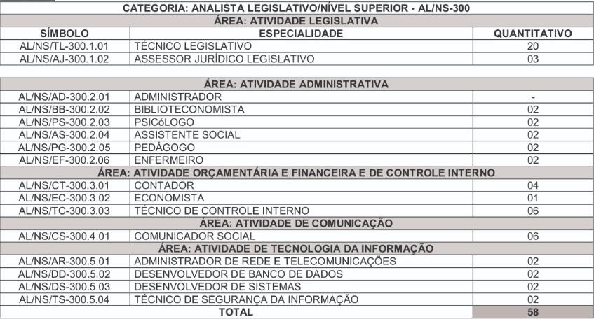 concurso ALAP: quadro quantitativo de cargos vagos para analista legislativo