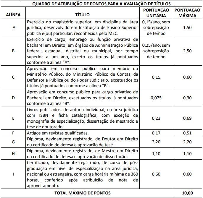 Avaliação de títulos para o cargo de Procurador do Concurso TCE RO