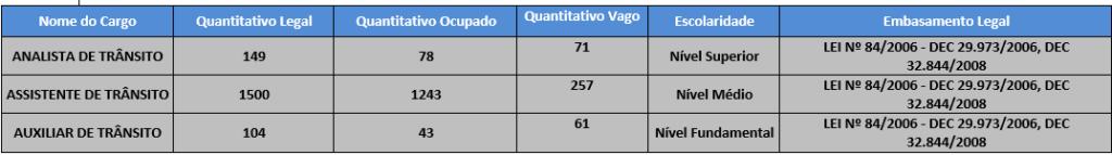 concurso Detran PE: quantitativo de cargos vagos