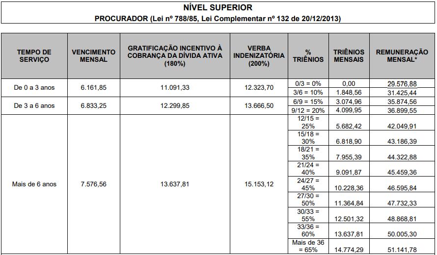 Concurso PGM RJ: tabela de remuneração.