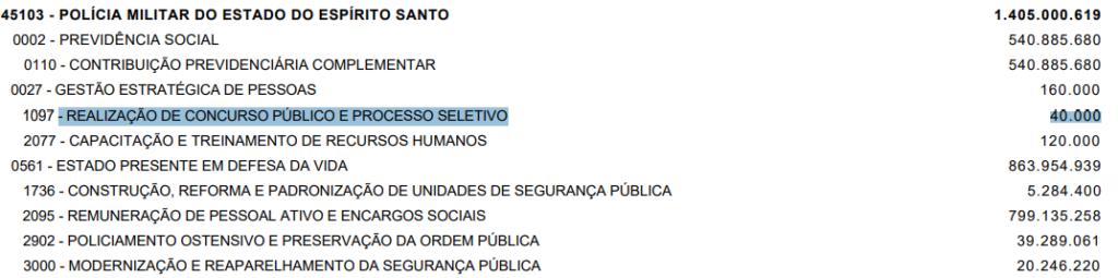 concurso PM ES: orçamento da PLOA 2020 reserva R$40 mil para certame na polícia militar do espirito santo