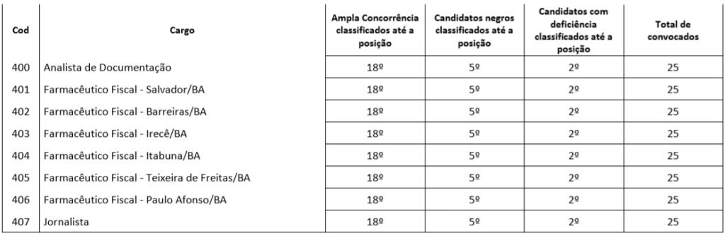 concurso CRF BA - quadro classificativo para a participação da prova de títulos