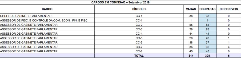 concurso câmara de Curitiba: cargos comissionados