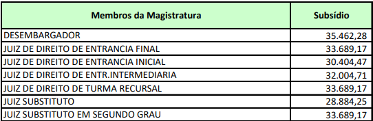 Concurso Magistratura GO: estrutura remuneratória