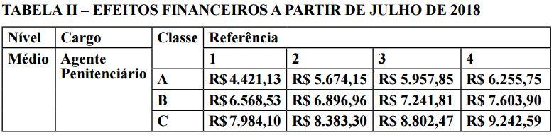 Concurso Agente Penitenciário RR: estrutura remuneratória