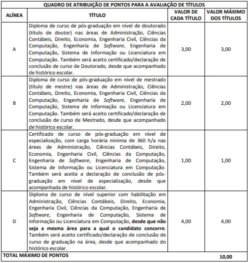 Concurso TCE SC: avaliação de títulos de Auditor Fiscal de Controle Externo