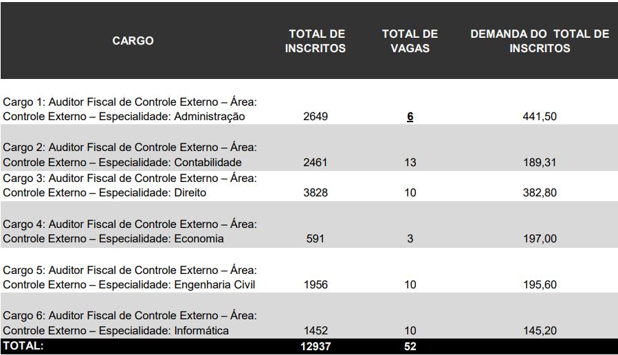 Concurso TCE SC 2015: demanda por vaga
