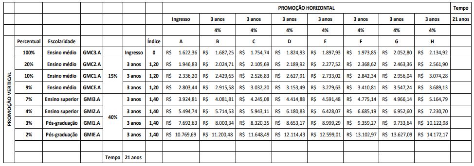 Concurso Guarda Municipal Campo Grande: estrutura remuneratória