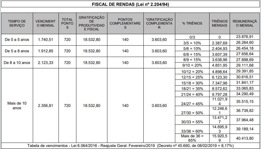 Concurso ISS RJ: estrutura remuneratória Fiscal de Rendas