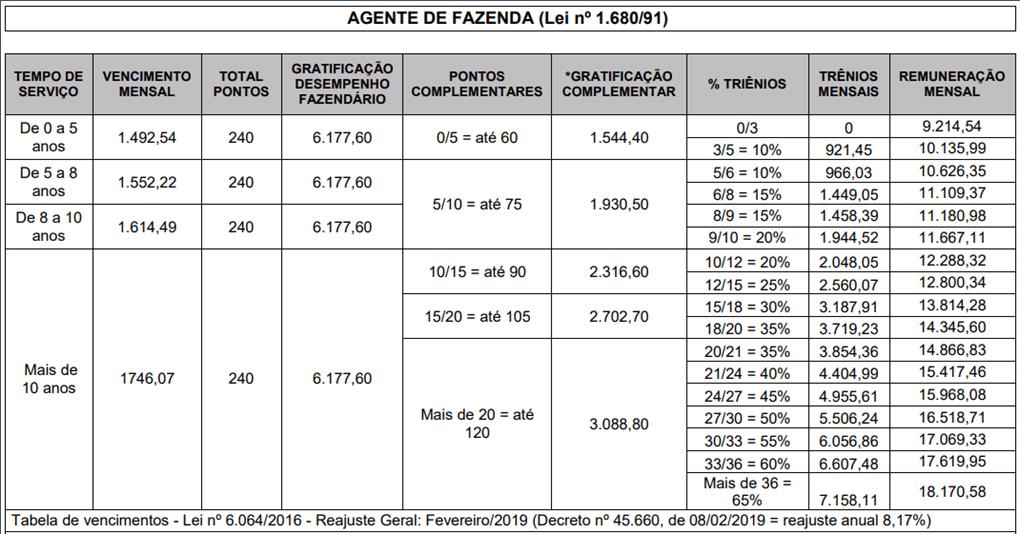 Concurso ISS RJ: estrutura remuneratória Agente de Fazenda