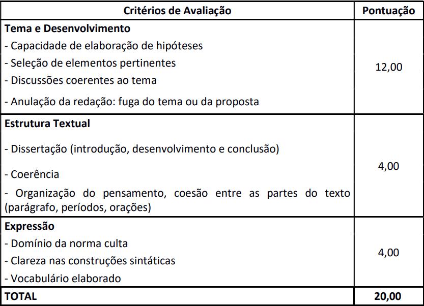 concurso câmara de colombo - critérios de avaliação da redação